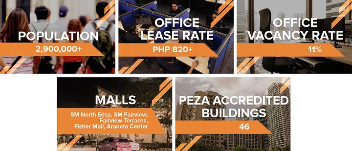 Infographic: Numerous Factors Contributing to Greater Ortigas' Rise as the Next Big Business District - Quezon City