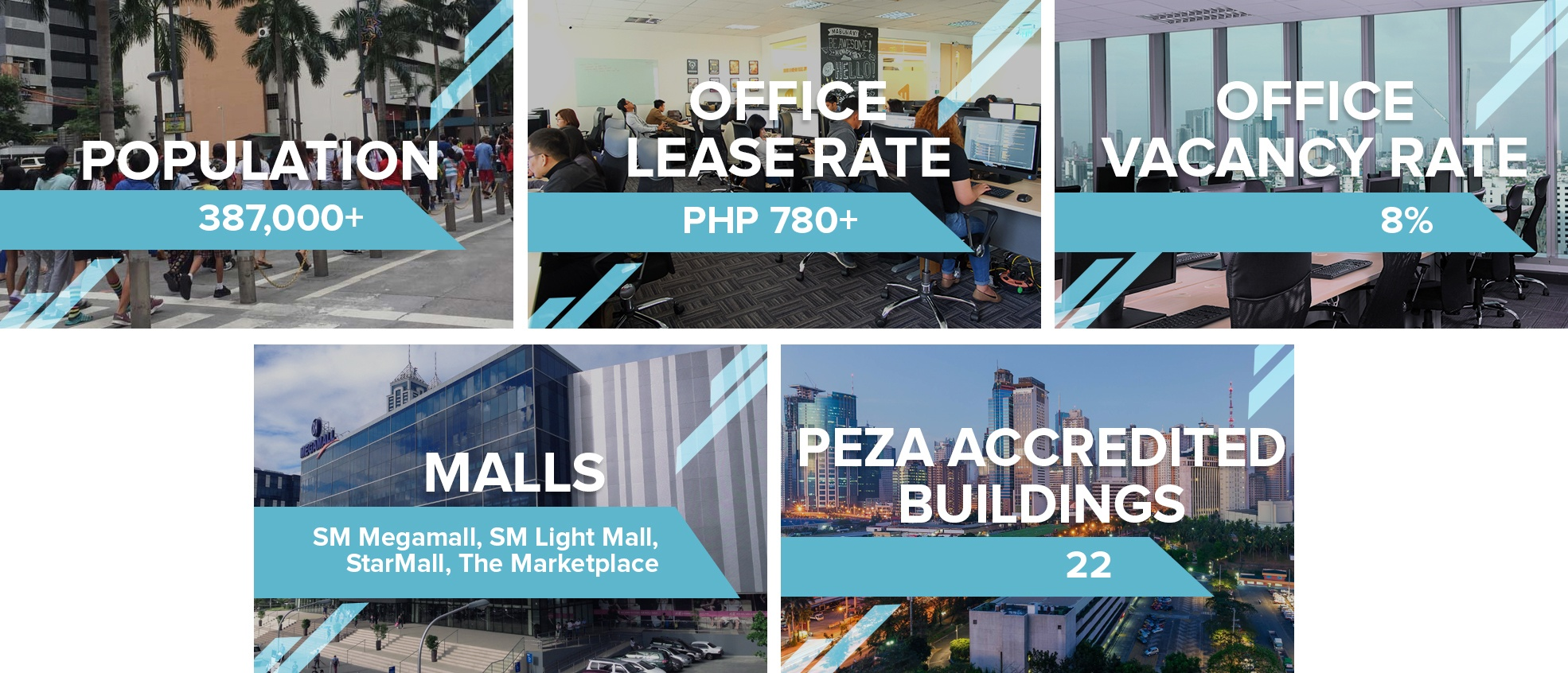 Infographic: Numerous Factors Contributing to Greater Ortigas' Rise as the Next Big Business District - Mandaluyong City