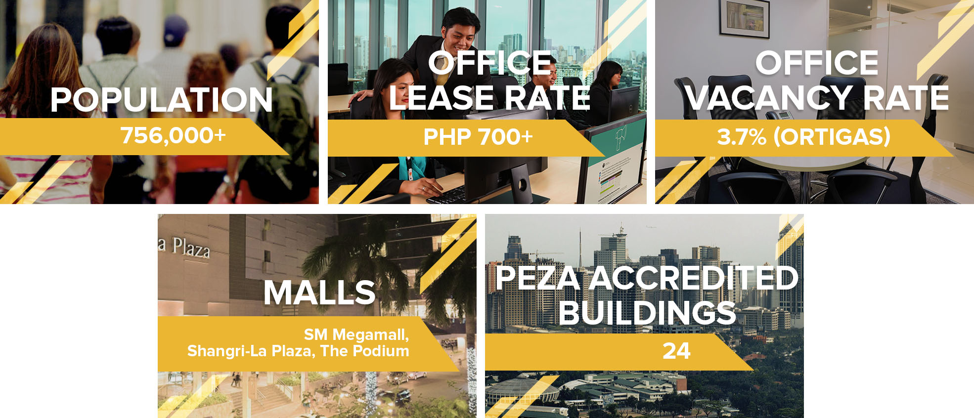 Infographic: Numerous Factors Contributing to Greater Ortigas' Rise as the Next Big Business District - Pasig City
